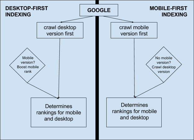 Think Mobile first for Google's Mobile First Index