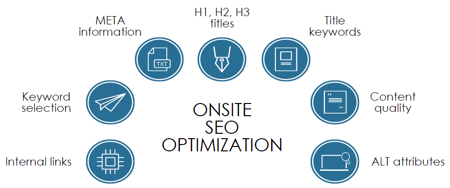Introduction to Search Engine Optimisation (SEO)